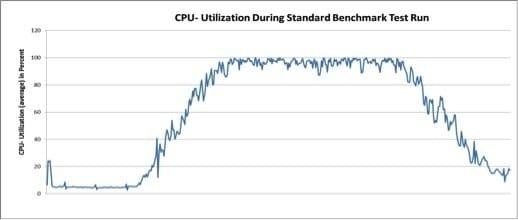 CPU utilization VSAN SSD