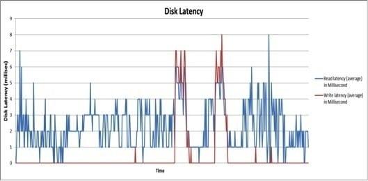 Disk Latency Chart VSAN