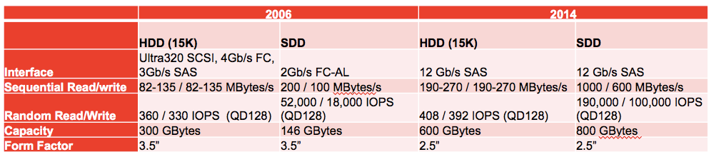 SSD HDD comparison over years