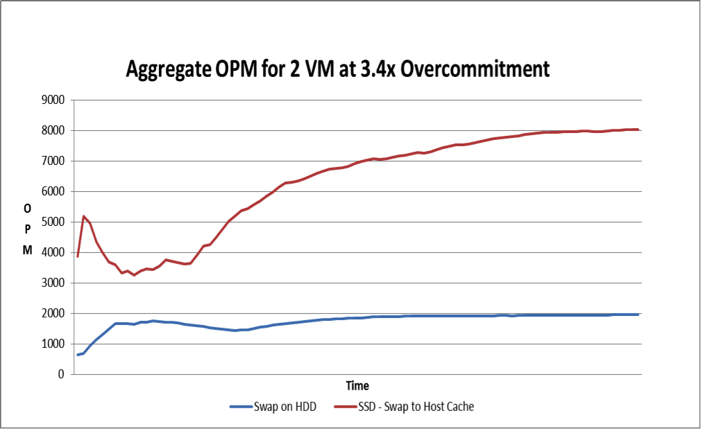 Fig 2: Operation per Minute (OPM) with significant (3.4x) Overcommitment