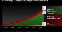 Legacy bottlenecks vs SSDs