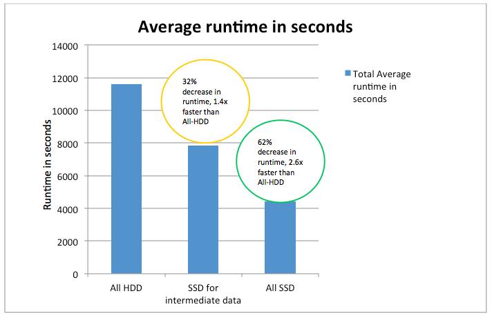 Hadoop SSD vs. HDD runtime performance comparison testing