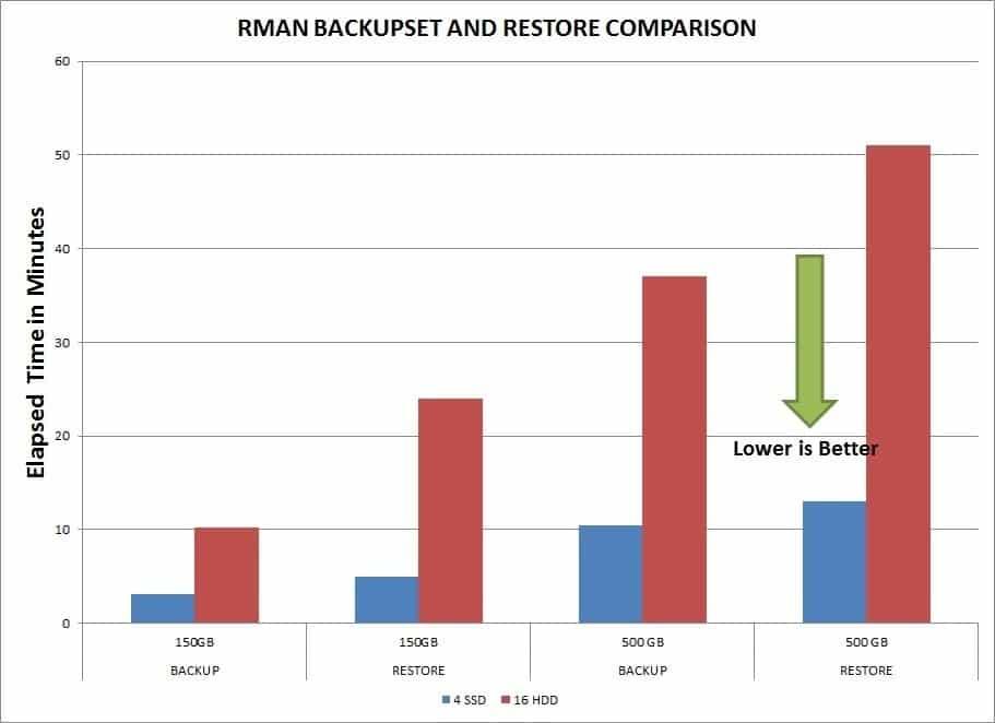 RMAN SSD vs. HDD Performance Chart