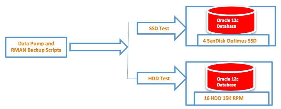 SSD HDD testing oracle 12c Database