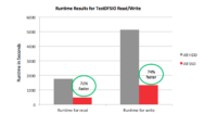 Hadoop runtime Results for TestDFSIO SSD vs. HDD