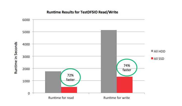 Faster Hadoop Reads and Writes with SanDisk® SSDs