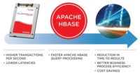HBASE Apache SSDs Hadoop