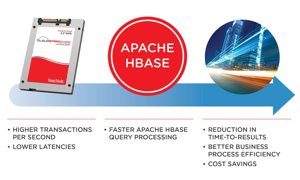 Flash-Accelerated Apache HBase