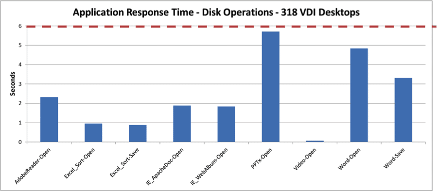 Fig 3: Disk Sensitive Operations Response Measured Using VMware View Planner