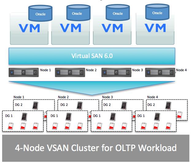 4-node All Flash VSAN