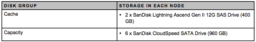 All-Flash VSAN Disk Group Configuration