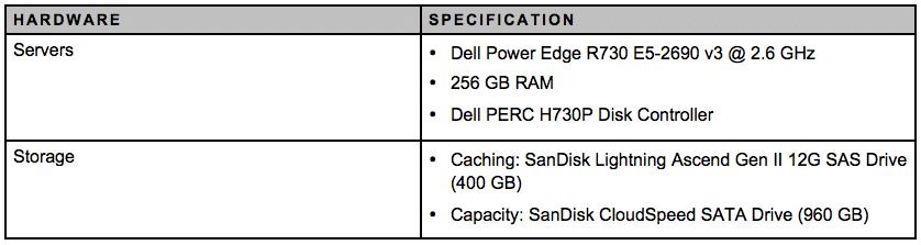 All-Flash VSAN Node Hardware