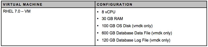 All flash VSAN VM Configuration