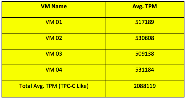 Table 5. Average TPM Value for 1 hour test run