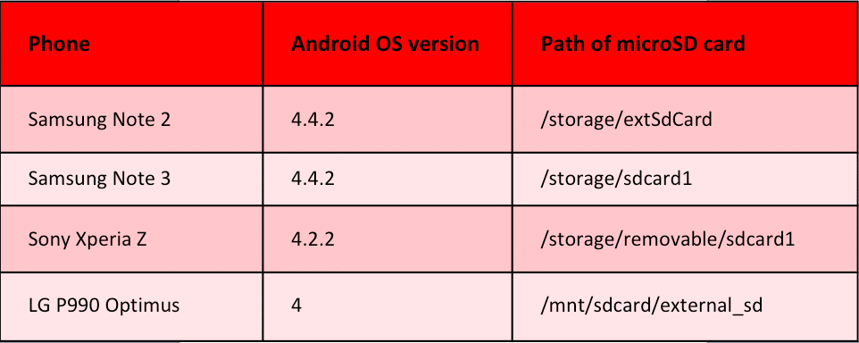 Optimizing Storage for Android Developers with