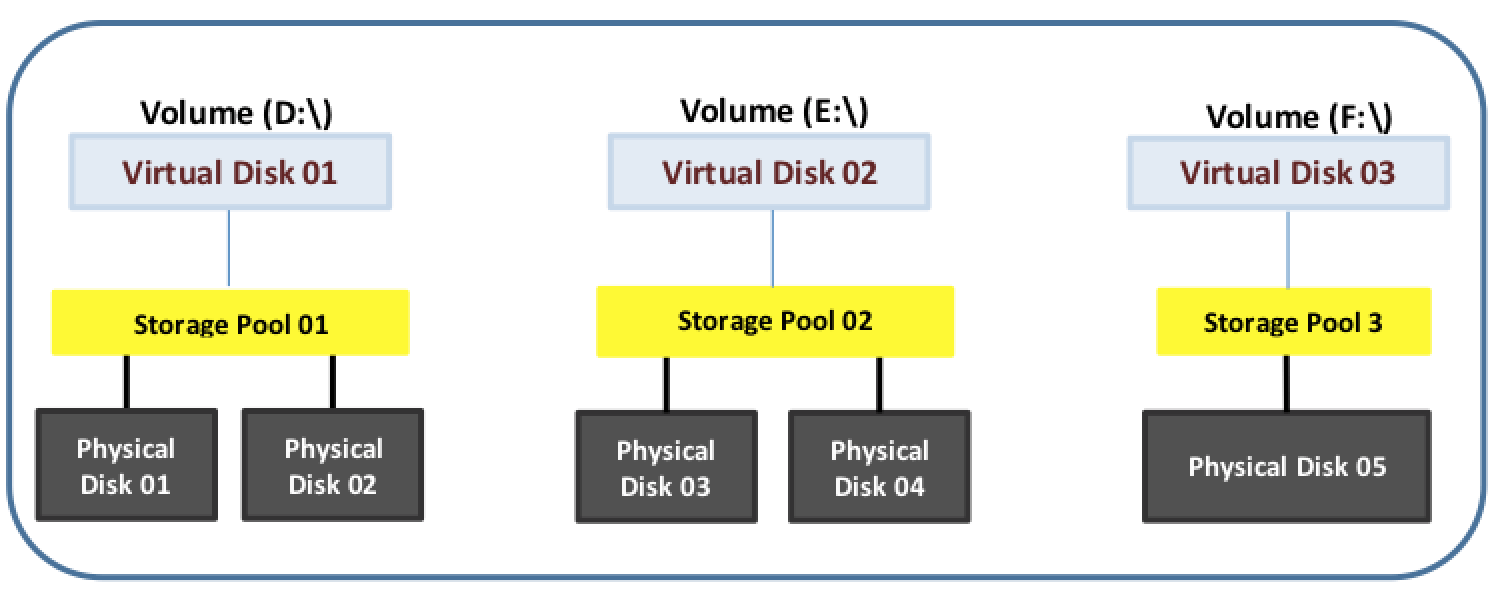 Simple MS Storage Spaces Stand Alone Architecture
