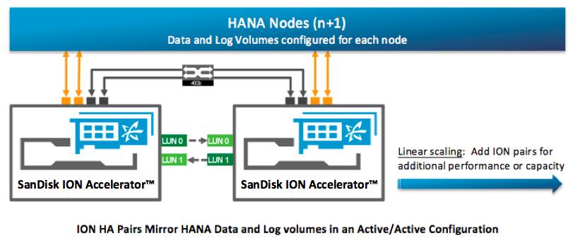ION Accelerator node SAP HANA