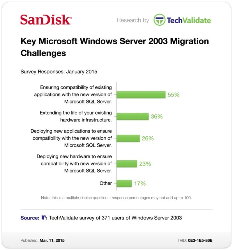 Benefits Migrating off Microsoft Windows 2003