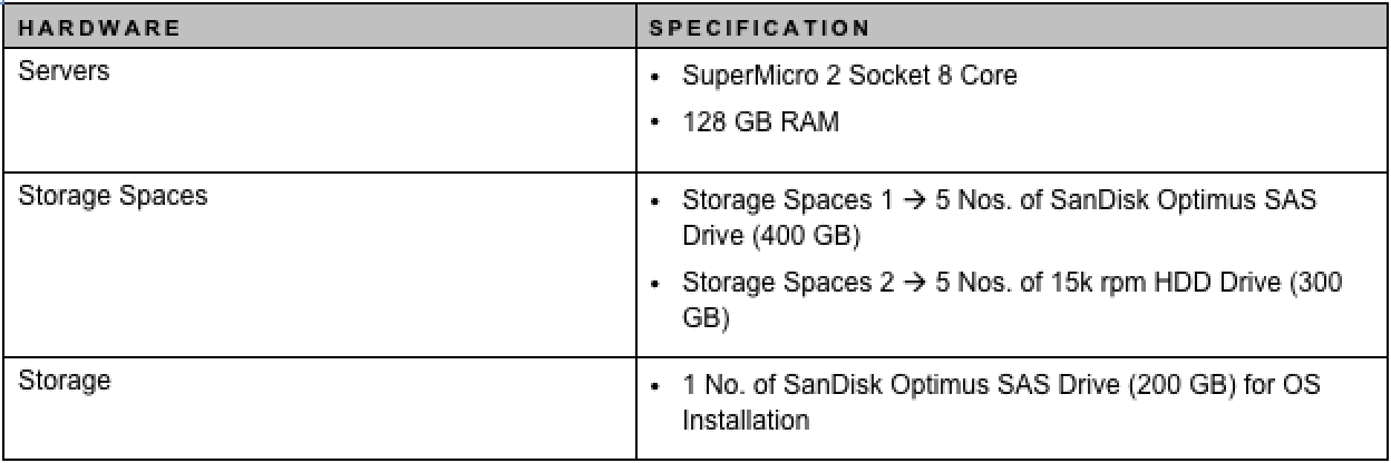 Table1_Stand_Alone_Storage_Spaces_Configuration