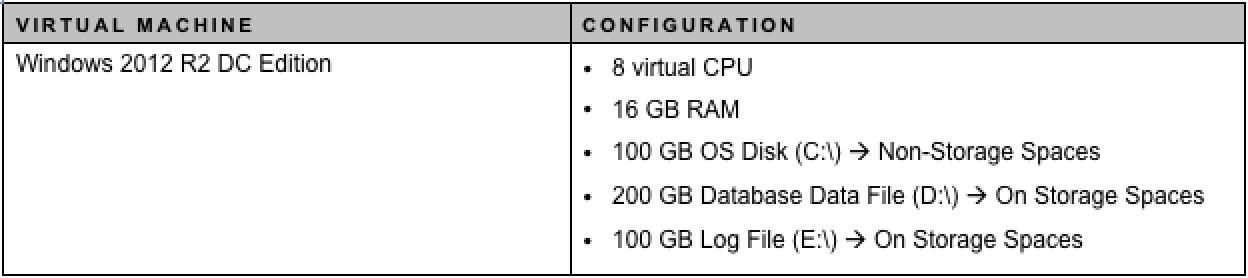Table3 VM Configuration