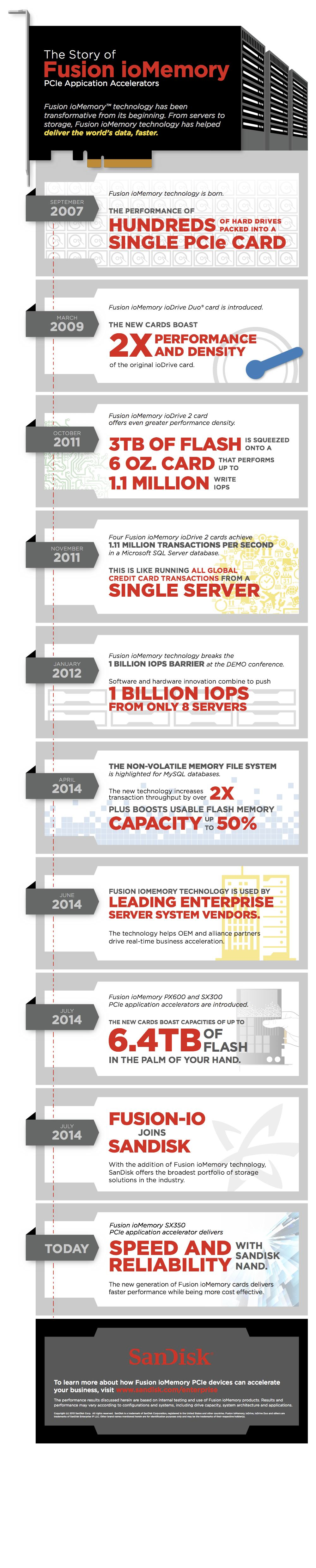 Story of Fusion ioMemory infographic