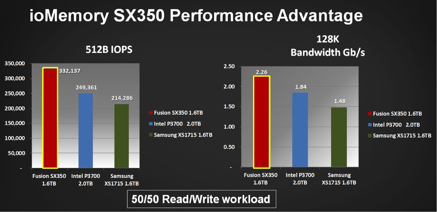 Fusion ioMemory sx350 performance