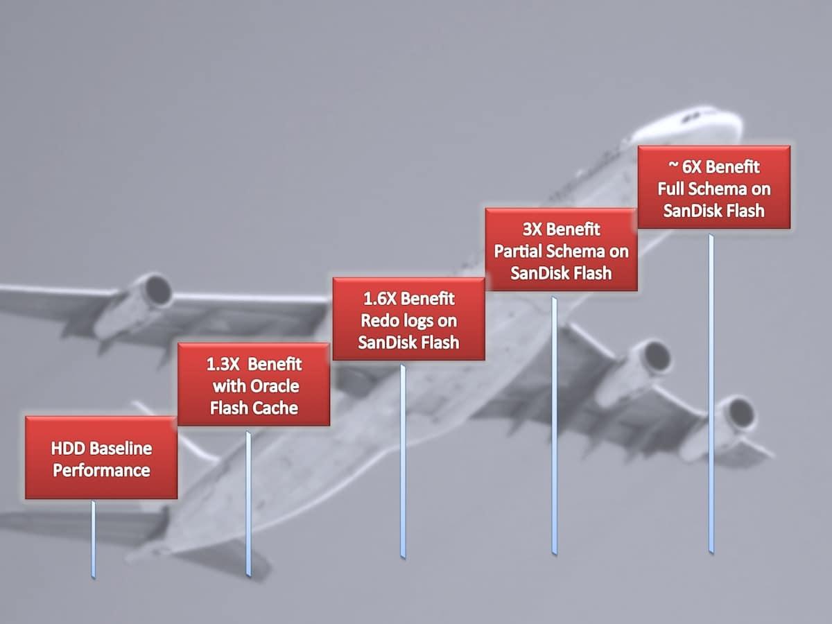 Oracle 12c Flash Journey