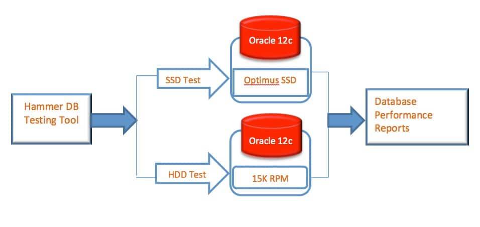 Oracle 12c transaction workload testing