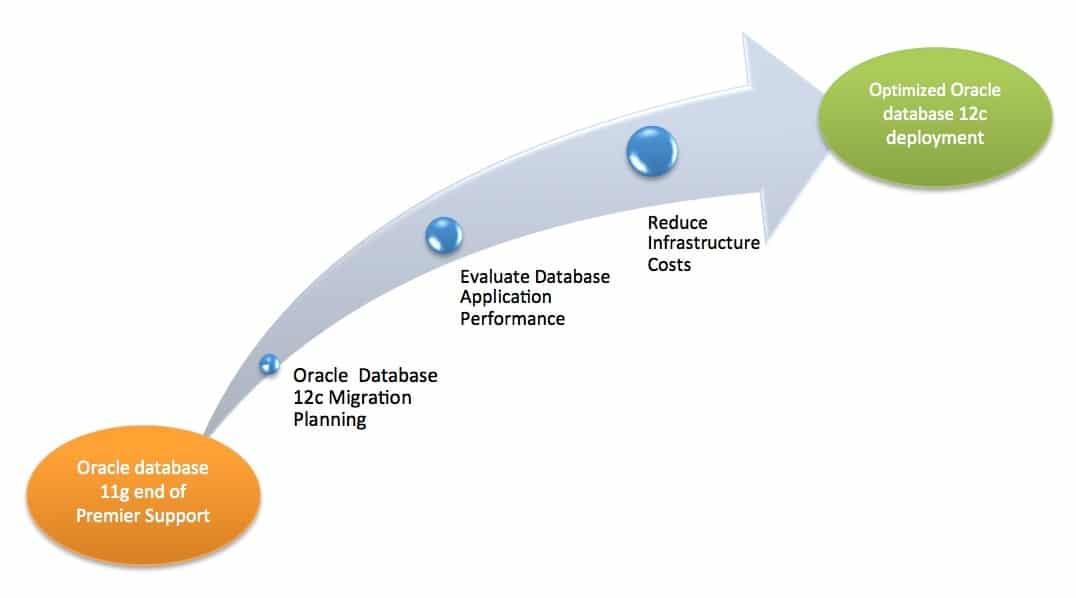 Oracle database 12c Migration Planning