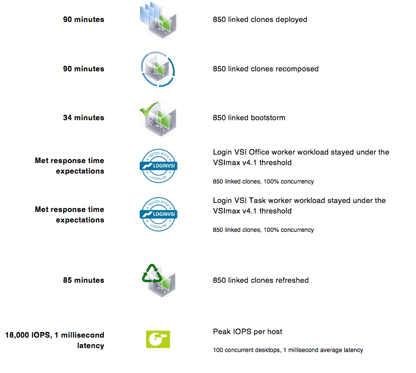 Virtual SAN Reference Architecture Summary