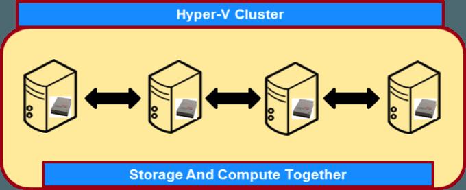 hyper-convergedSMB
