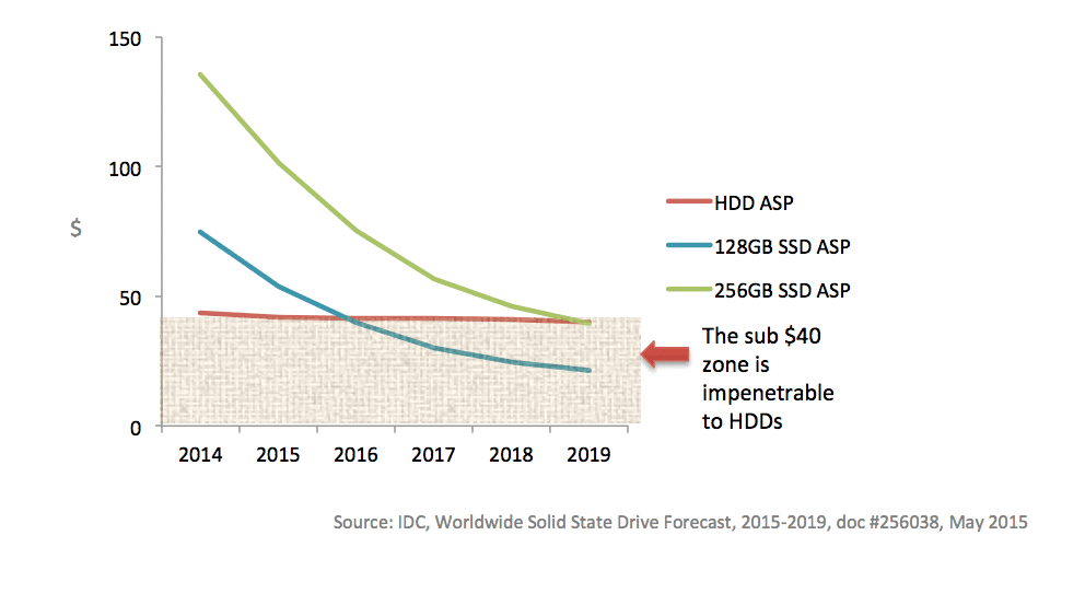 Price curve for SSDs vs. HDDs