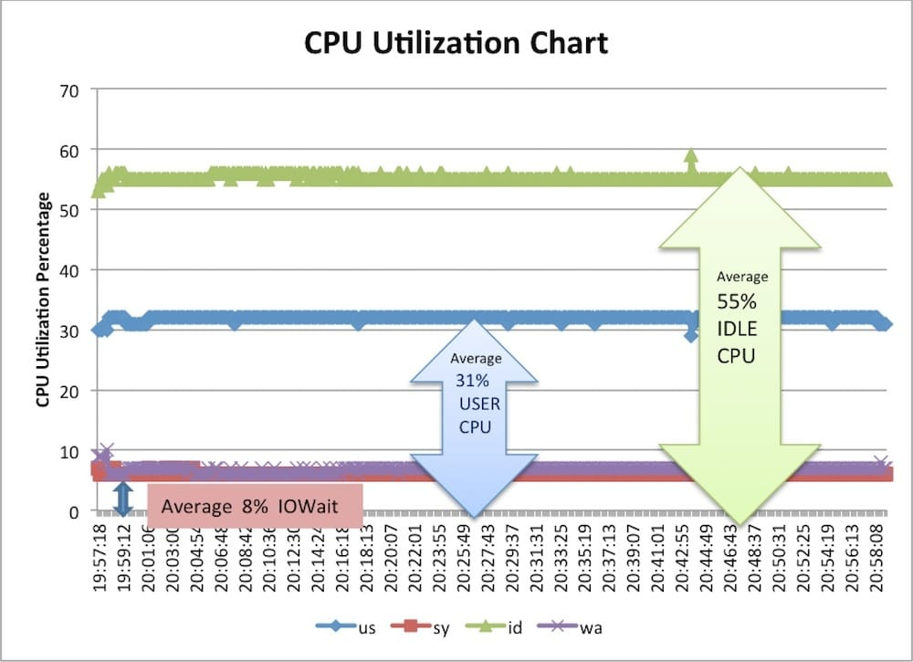 Cisco UCS B420 M4 blade server CPU utilization with Fusion IoMemory-PX600