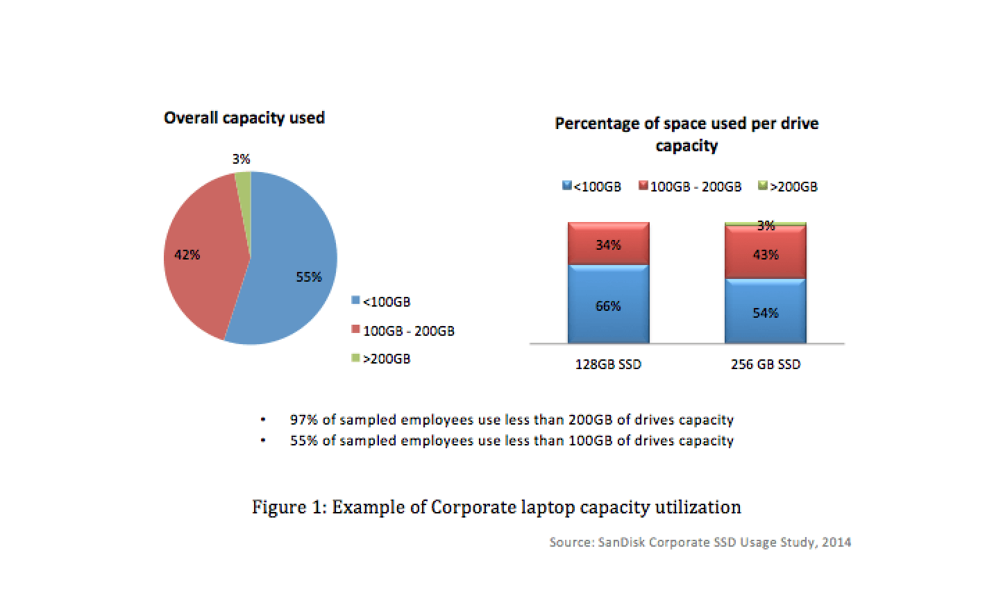 Corporate laptop capacity utilization