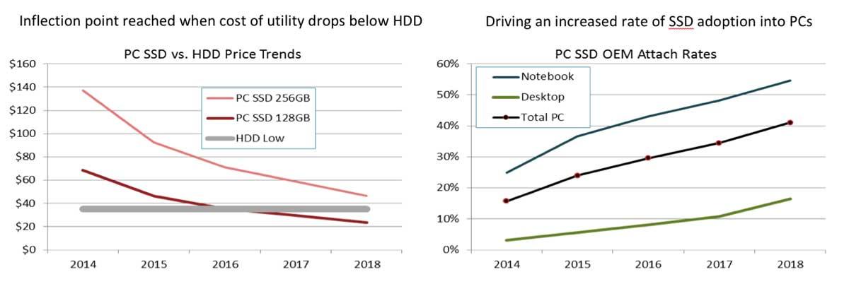 Gartner Price Trends SSDs / HDDs