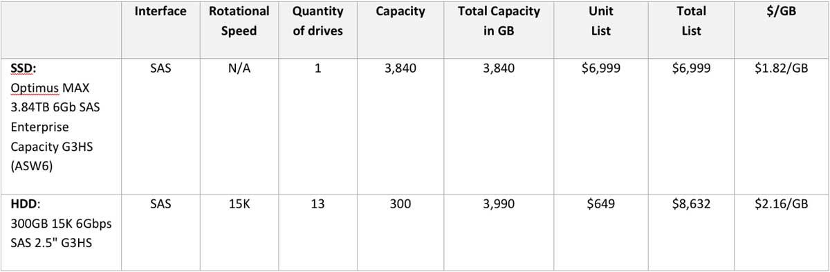IBM Server Pricing SSD vs. HDD