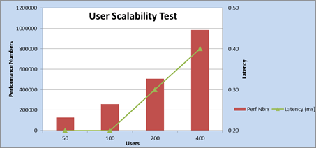 Figure1: User scalability performance test results