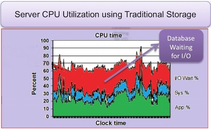 Server CPU Utilization graph with traditional storage
