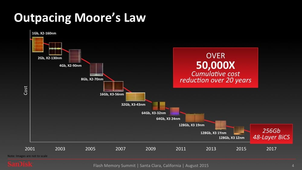 Outpacing Moore's Law