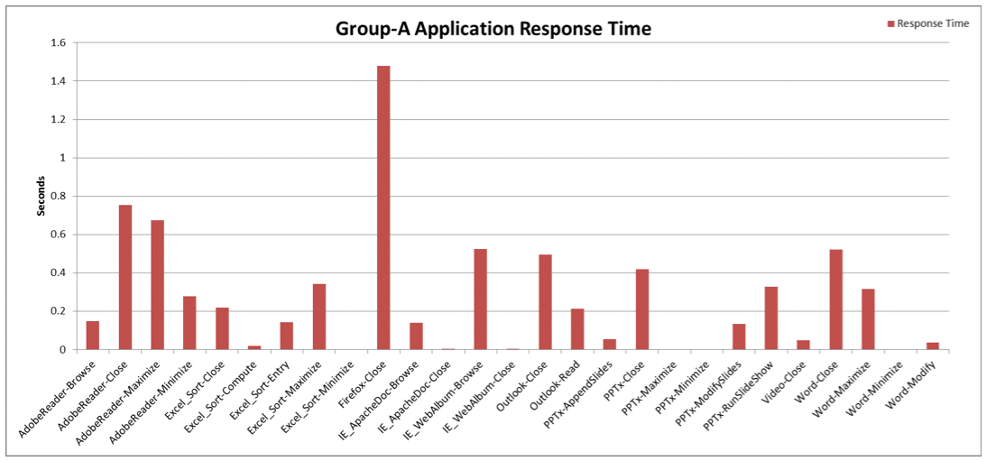 Fig 3: CPU-sensitive Operations Response Time (in seconds)