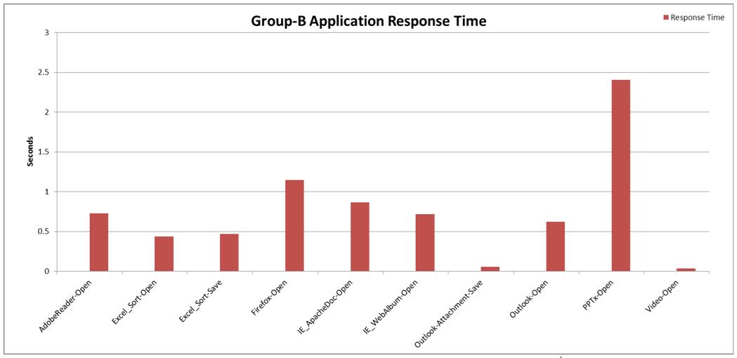 Fig 4: Disk-sensitive Operations Response Time (in seconds)