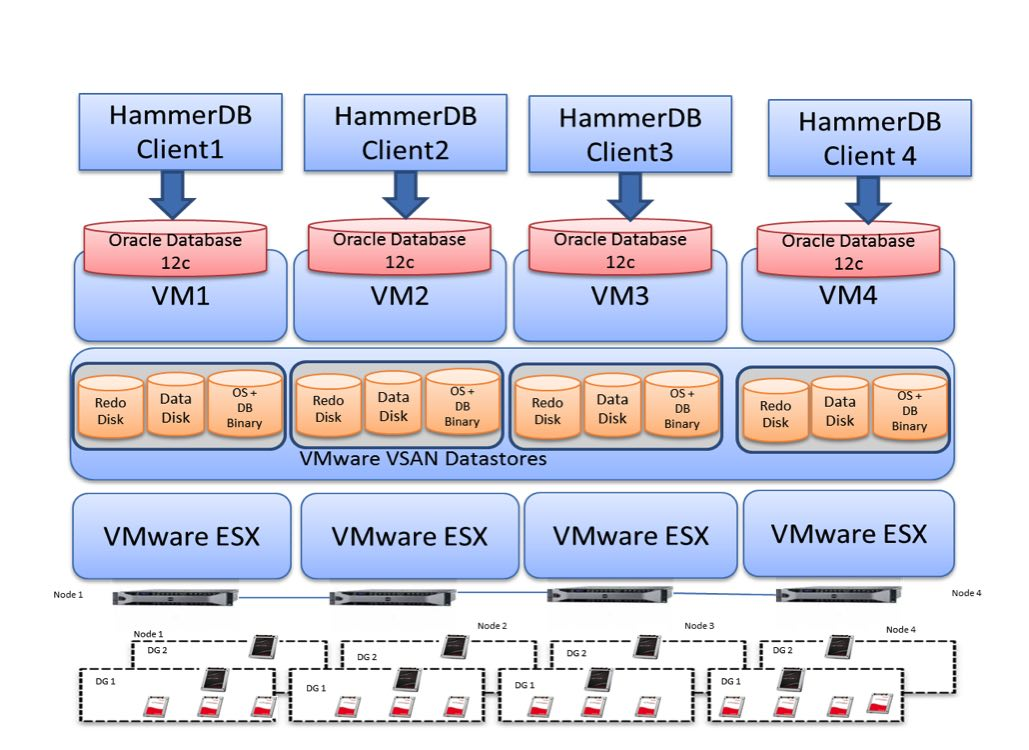 VSAN and SanDisk SSDs