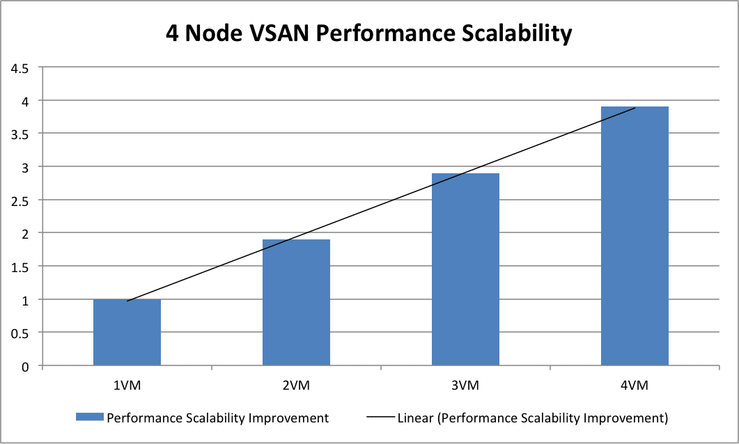 VSAN Performance scaling with addition of VM