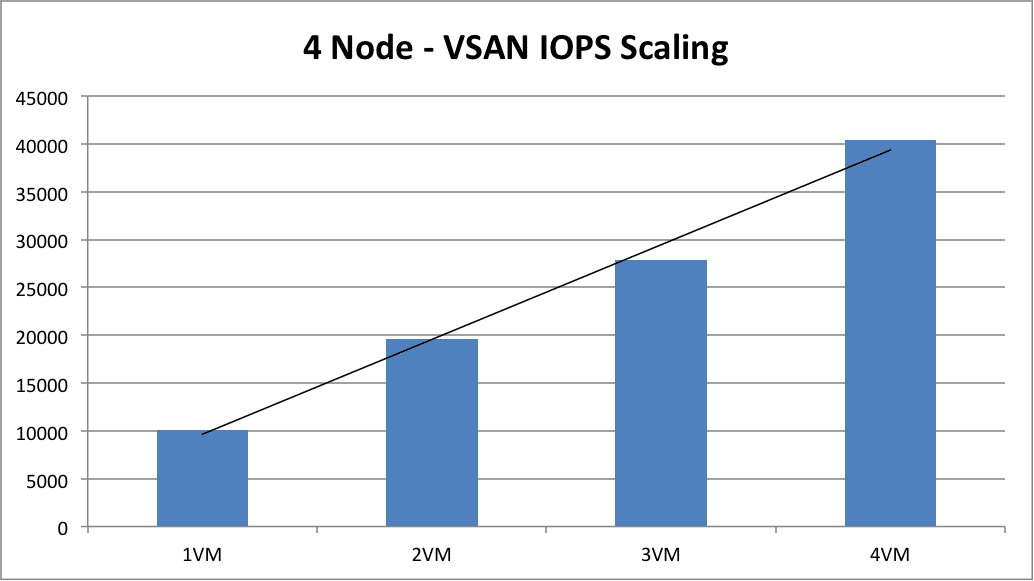 Figure3: VSAN IOPS scaling with the addition of VMs