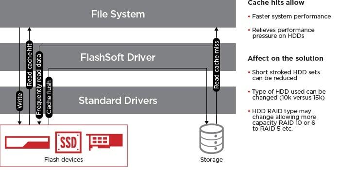 Corporate laptop capacity utilization