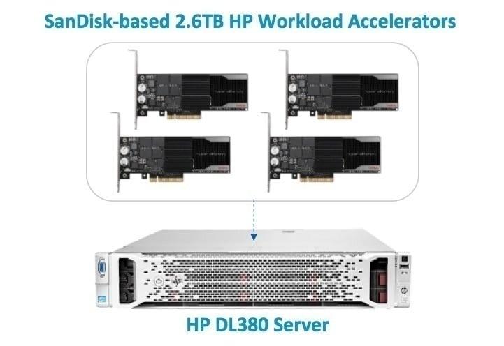 Data Warehouse HP SanDisk