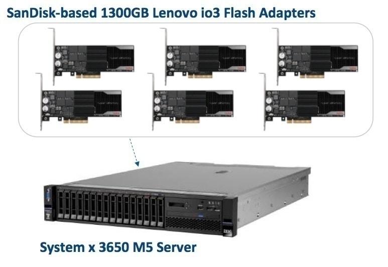 Data Warehouse Lenovo SanDisk