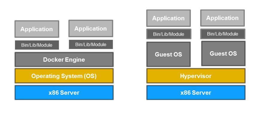 Fig 1: High level visualization of Docker and Virtual Machine