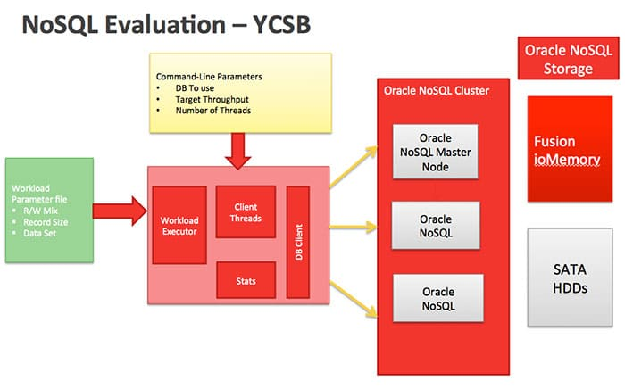 Figure 3: YCSB test configuration setup for Oracle NoSQL Cluster benchmark with Fusion ioMemory devices