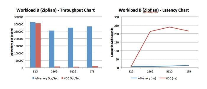 Figure 4: Workload B (Mixed Workloads) Throughput and Latency Chart